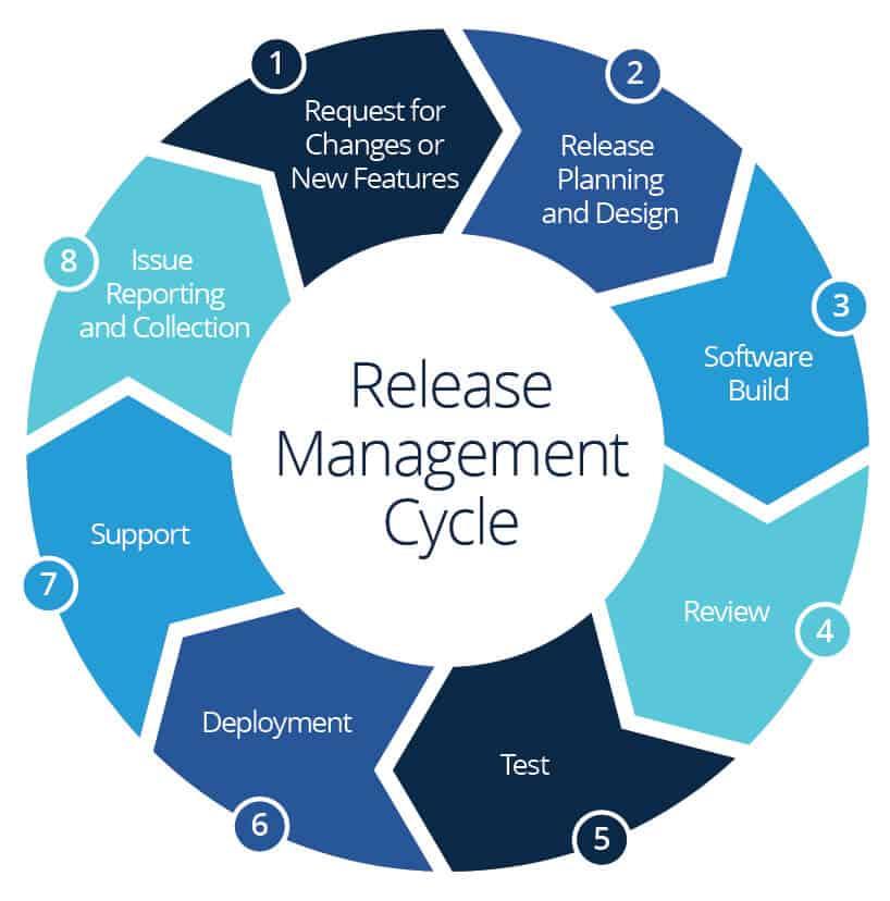 Release-Management